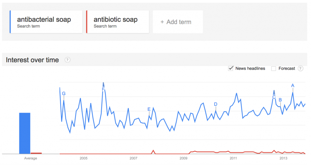 Antibiotic soaps on Google Trends