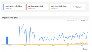 Google Trends search for antibiotics definition
