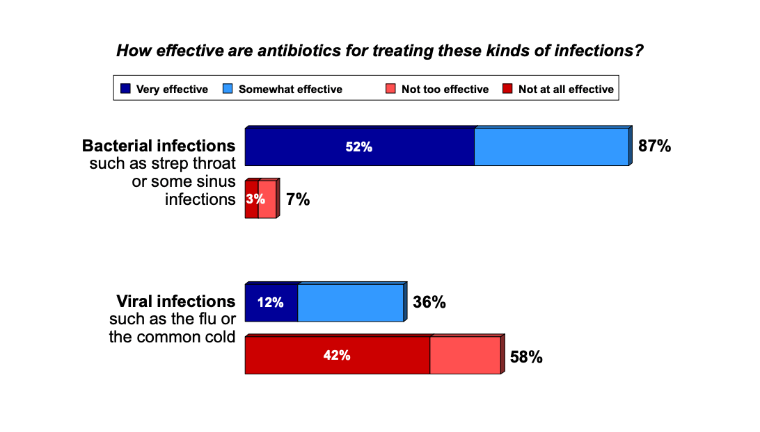 Graph of American's understanding of the efficacy of antibiotics